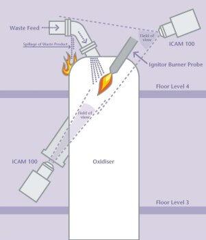 Incinerator Monitoring