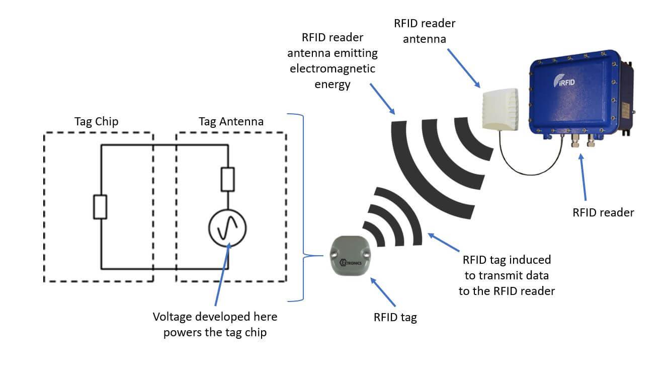 RFID tag and reader diagram