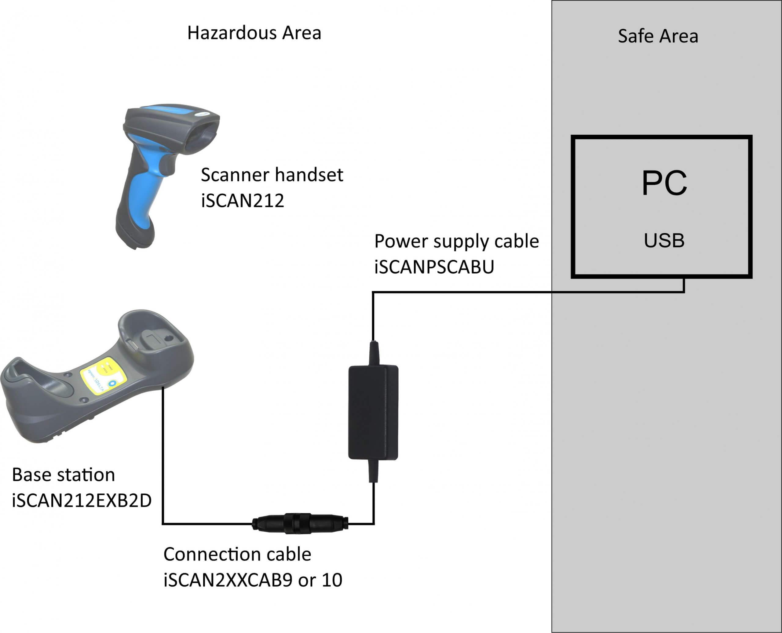 Bluetooth barcode scanner in hazardous area