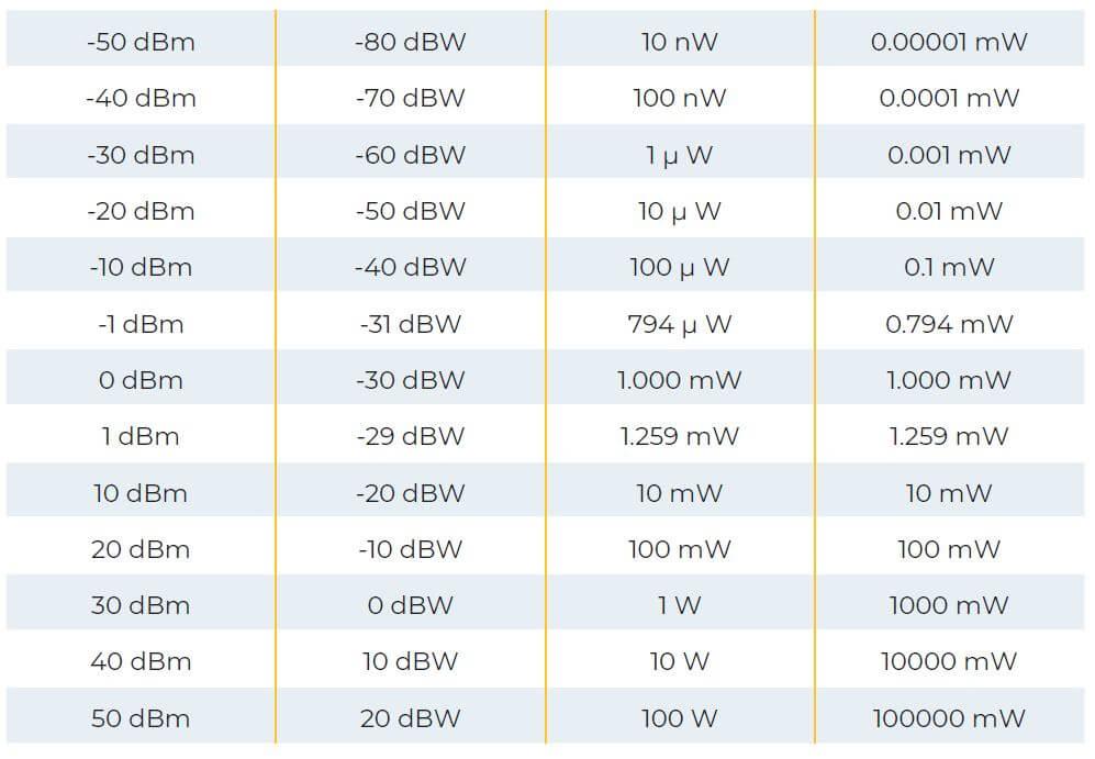 dB to W conversion chart