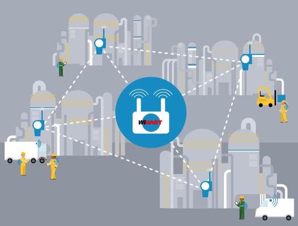 WiHART mesh network