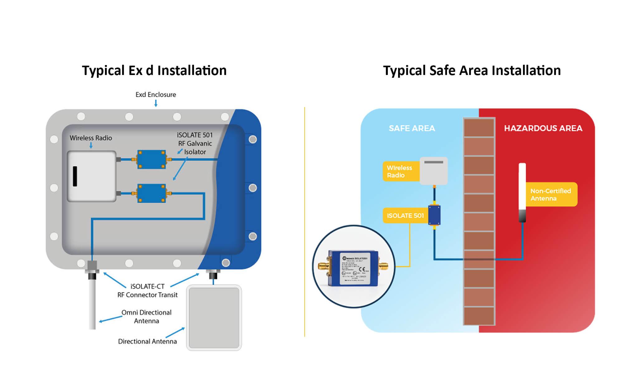 Hazardous-vs-safe-area-iSOLATE-installation