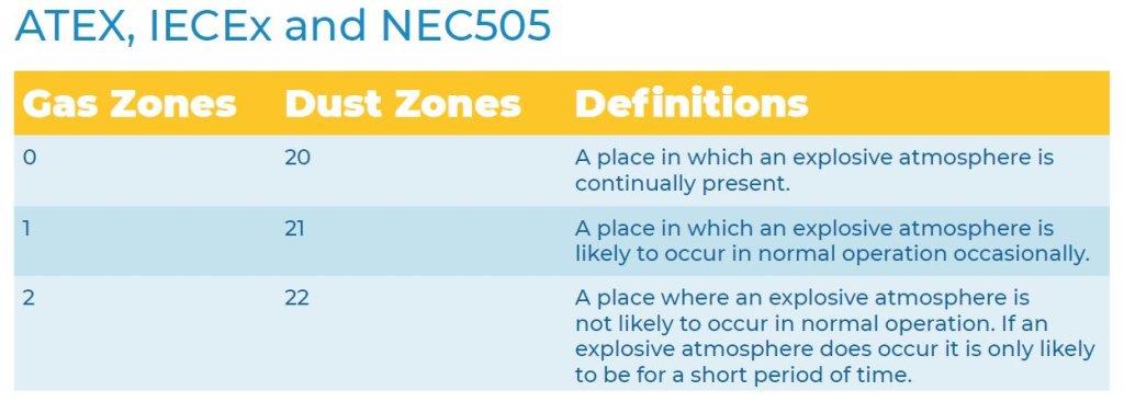 ATEX, IECEx and NEC505 hazardous area zone definitions
