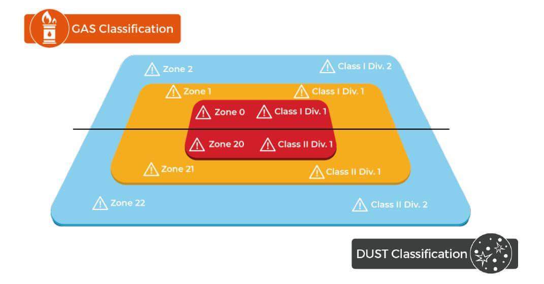 Hazardous area gas and dust classifications