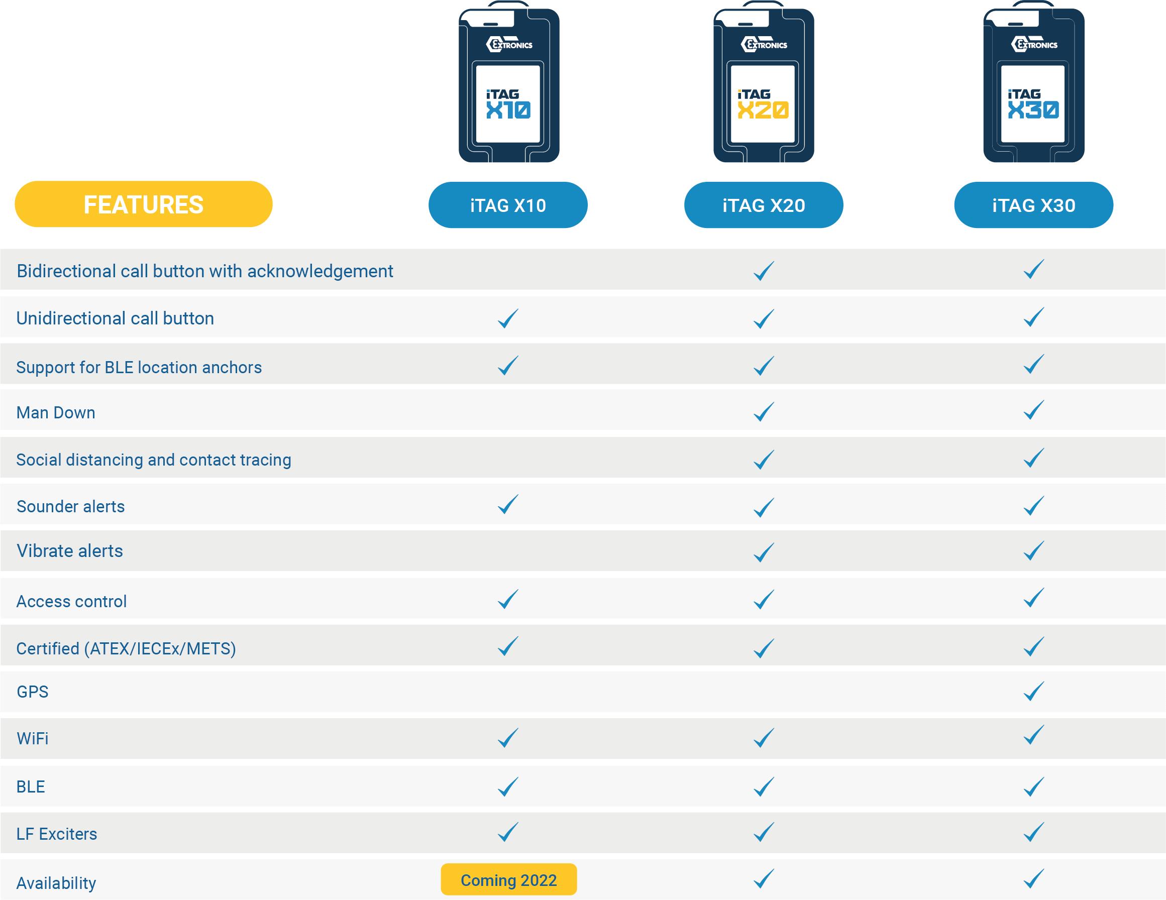 iTAG X-Range comparison table